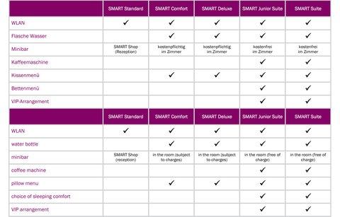 Parkhotel Euskirchen - room types benefits